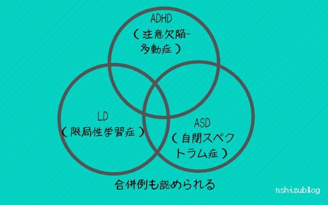 ADHD(注意欠陥多動症)、ASD(自閉スペクトラム症)、LD(限局性学習症)
