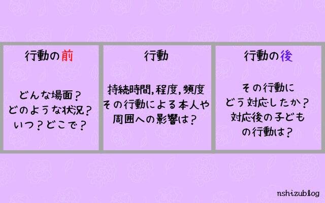 行動の前:どんな場面?どんな状況?いつ?どこで? 行動:持続時間・程度・頻度、どの行動による本人や周囲への影響は? 行動の後:どの行動にどう対応したか?対応後の子どもの行動は?